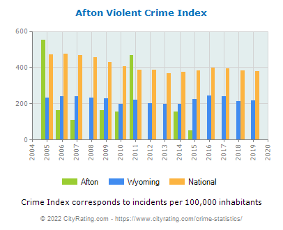 Afton Violent Crime vs. State and National Per Capita
