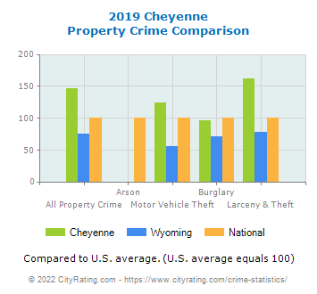 Cheyenne Property Crime vs. State and National Comparison