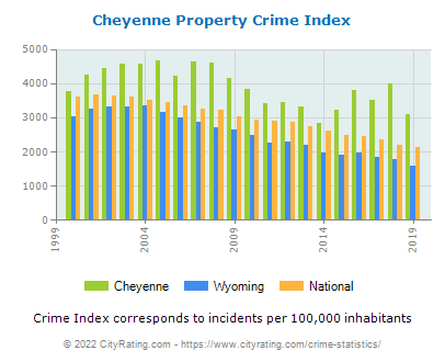 Cheyenne Property Crime vs. State and National Per Capita