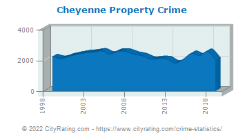 Cheyenne Property Crime