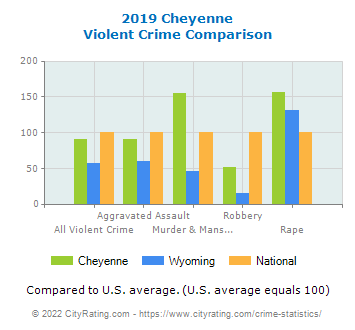 Cheyenne Violent Crime vs. State and National Comparison