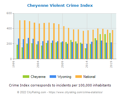 Cheyenne Violent Crime vs. State and National Per Capita