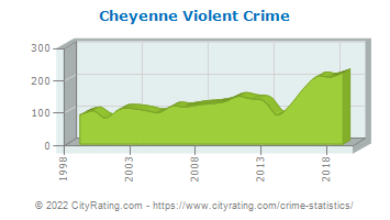 Cheyenne Violent Crime