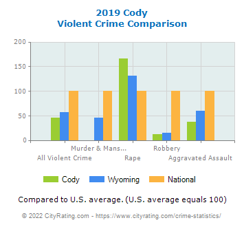Cody Violent Crime vs. State and National Comparison