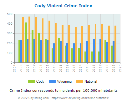 Cody Violent Crime vs. State and National Per Capita