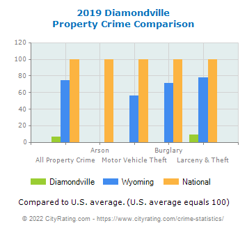 Diamondville Property Crime vs. State and National Comparison