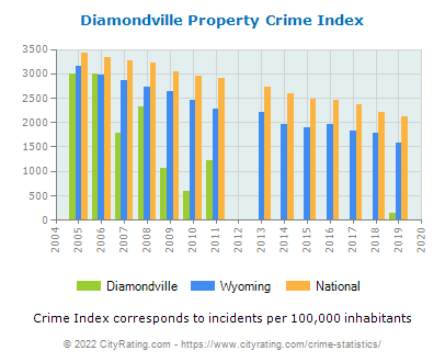 Diamondville Property Crime vs. State and National Per Capita