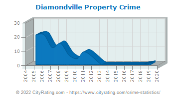 Diamondville Property Crime
