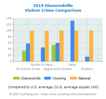 Diamondville Violent Crime vs. State and National Comparison