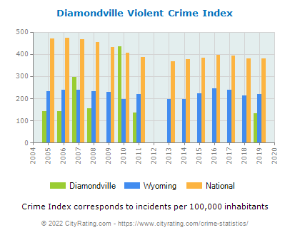 Diamondville Violent Crime vs. State and National Per Capita