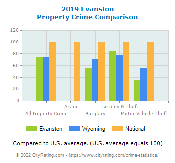 Evanston Property Crime vs. State and National Comparison