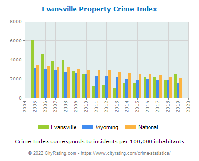 Evansville Property Crime vs. State and National Per Capita