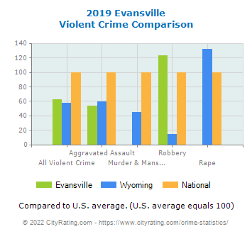 Evansville Violent Crime vs. State and National Comparison