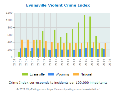 Evansville Violent Crime vs. State and National Per Capita
