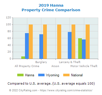 Hanna Property Crime vs. State and National Comparison