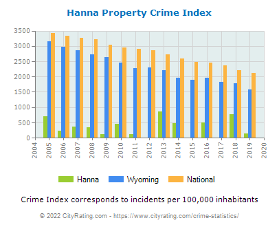 Hanna Property Crime vs. State and National Per Capita