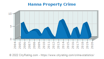 Hanna Property Crime