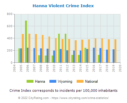 Hanna Violent Crime vs. State and National Per Capita