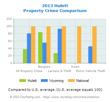Hulett Property Crime vs. State and National Comparison