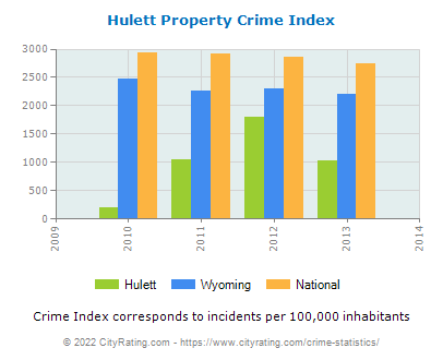 Hulett Property Crime vs. State and National Per Capita