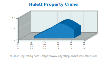 Hulett Property Crime