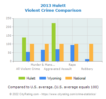 Hulett Violent Crime vs. State and National Comparison