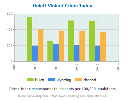 Hulett Violent Crime vs. State and National Per Capita