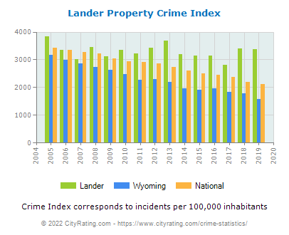Lander Property Crime vs. State and National Per Capita