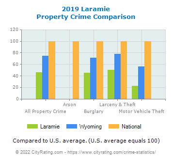 Laramie Property Crime vs. State and National Comparison
