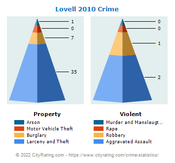 Lovell Crime 2010