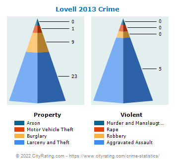 Lovell Crime 2013