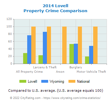 Lovell Property Crime vs. State and National Comparison