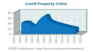 Lovell Property Crime