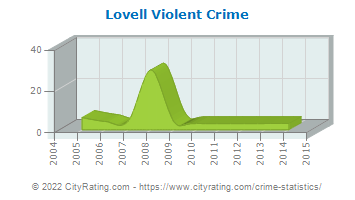 Lovell Violent Crime