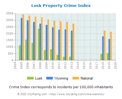Lusk Property Crime vs. State and National Per Capita