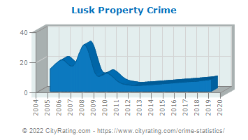 Lusk Property Crime