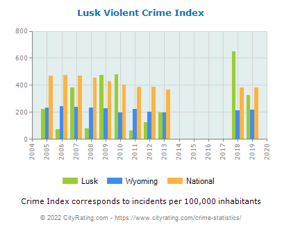 Lusk Violent Crime vs. State and National Per Capita