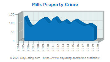 Mills Property Crime