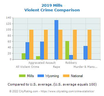 Mills Violent Crime vs. State and National Comparison
