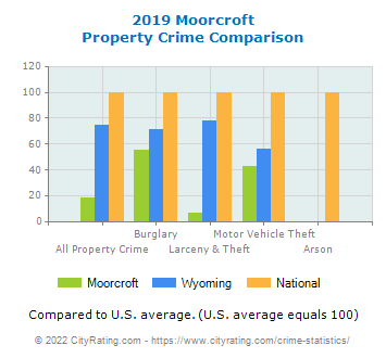 Moorcroft Property Crime vs. State and National Comparison