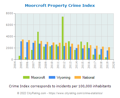 Moorcroft Property Crime vs. State and National Per Capita