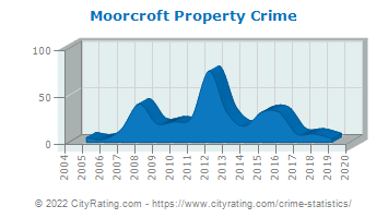 Moorcroft Property Crime