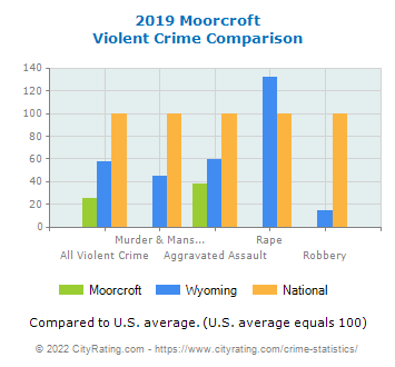 Moorcroft Violent Crime vs. State and National Comparison