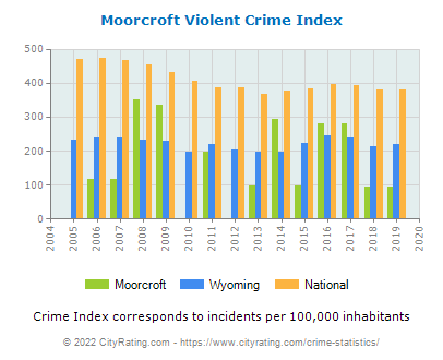 Moorcroft Violent Crime vs. State and National Per Capita