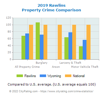 Rawlins Property Crime vs. State and National Comparison