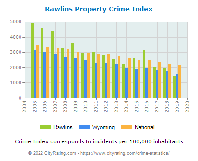 Rawlins Property Crime vs. State and National Per Capita