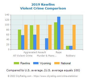 Rawlins Violent Crime vs. State and National Comparison