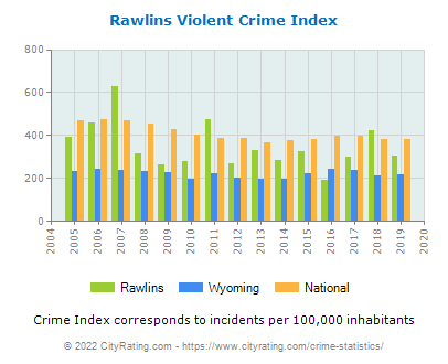 Rawlins Violent Crime vs. State and National Per Capita