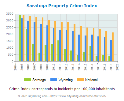 Saratoga Property Crime vs. State and National Per Capita