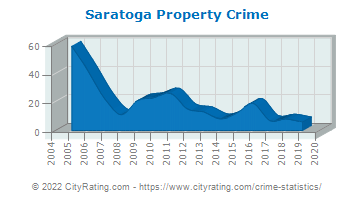 Saratoga Property Crime